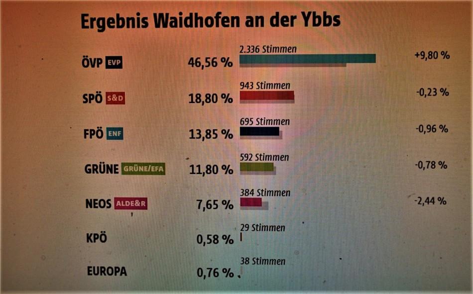 EU Wahl 2019 waidhofen an der Ybbs (2)