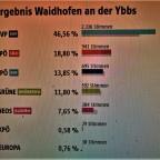 EU Wahl – Waidhofen